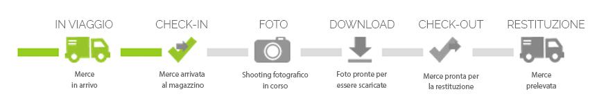 Barra di stato dello shooting fotografico
