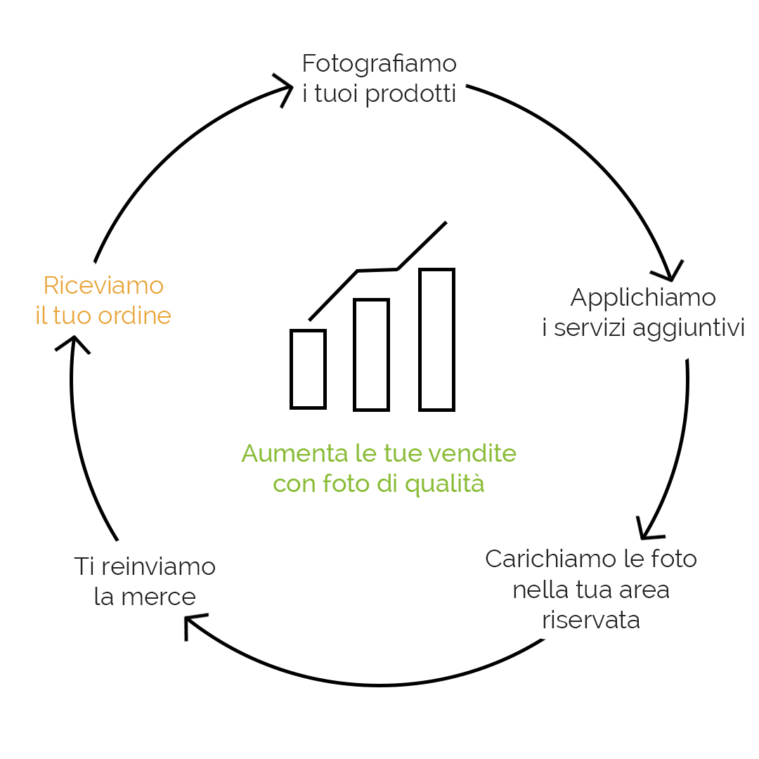 diagramma come lavoriamo